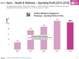 Aeon Health And Wellness Operating Profit 2014-2018