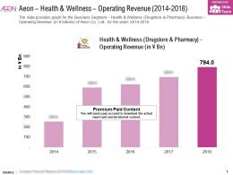 Aeon Health And Wellness Operating Revenue 2014-2018