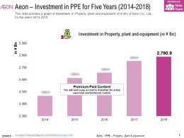Aeon Investment In PPE For Five Years 2014-2018