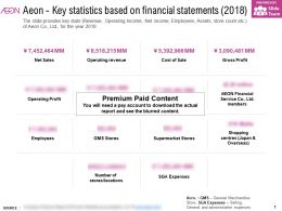 Aeon Key Statistics Based On Financial Statements 2018