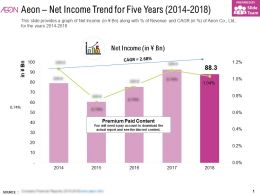 Aeon Net Income Trend For Five Years 2014-2018