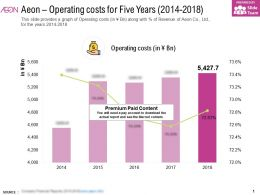 Aeon Operating Costs For Five Years 2014-2018