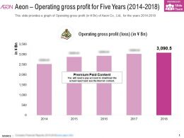 Aeon Operating Gross Profit For Five Years 2014-2018