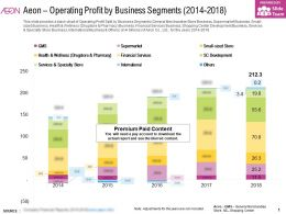 Aeon Operating Profit By Business Segments 2014-2018