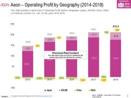 Aeon Operating Profit By Geography 2014-2018