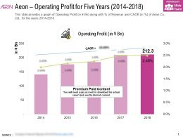 Aeon Operating Profit For Five Years 2014-2018
