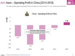 Aeon Operating Profit In China 2014-2018