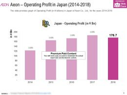 Aeon Operating Profit In Japan 2014-2018