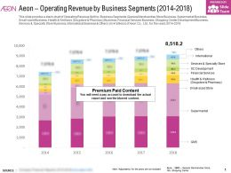 Aeon Operating Revenue By Business Segments 2014-2018