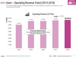 Aeon Operating Revenue Trend 2014-2018