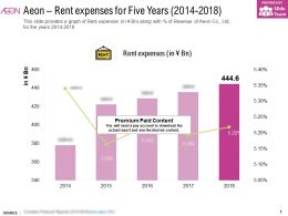 Aeon Rent Expenses For Five Years 2014-2018