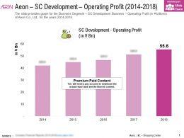 Aeon SC Development Operating Profit 2014-2018