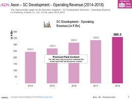 Aeon SC Development Operating Revenue 2014-2018