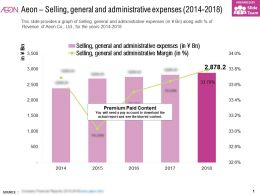Aeon Selling General And Administrative Expenses 2014-2018