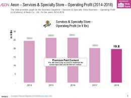 Aeon Services And Specialty Store Operating Profit 2014-2018