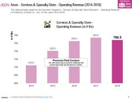 Aeon Services And Specialty Store Operating Revenue 2014-2018