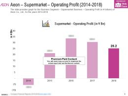 Aeon Supermarket Operating Profit 2014-2018