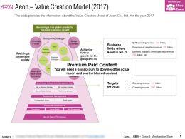 Aeon Value Creation Model 2017