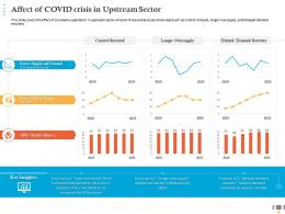 Affect Of COVID Crisis In Upstream Sector Market Share Ppt Graphics