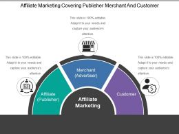 Affiliate Marketing Covering Publisher Merchant And Customer