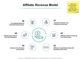 Affiliate Revenue Model Ppt Powerpoint Presentation Objects
