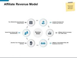 Affiliate Revenue Model Products And Services Ppt Powerpoint Presentation Icon Display