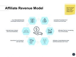 Affiliate Revenue Model Products Ppt Powerpoint Presentation Infographic Layout