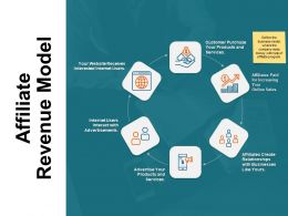 Affiliate Revenue Model Purchase Ppt Powerpoint Presentation Summary Portfolio