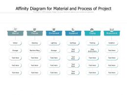 Affinity Diagram For Material And Process Of Project