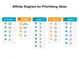 Affinity Diagram For Prioritizing Ideas