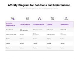 Affinity Diagram For Solutions And Maintenance