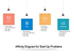 Affinity Diagram For Start Up Problems