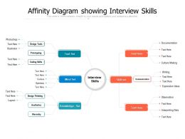 Affinity Diagram Showing Interview Skills