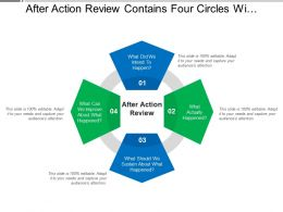 After Action Review Contains Four Circles With Questions