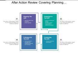 After Action Review Covering Planning Preparing Following And Conducting
