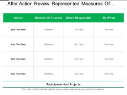 After Action Review Represented Measures Of Success Responsibility And Finalize