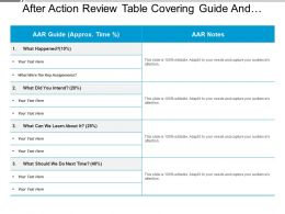 After Action Review Table Covering Guide And Notes