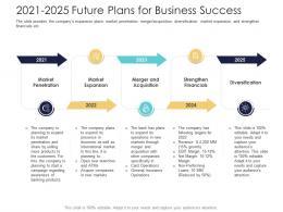 After Market Investment Pitch Deck 2021 2025 Future Plans For Business Success Ppt Layouts Portrait