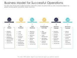 After Market Investment Pitch Deck Business Model For Successful Operations Ppt Powerpoint File