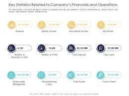 After Market Investment Pitch Deck Key Statistics Related To Companys Financials And Operations Ppt Grid