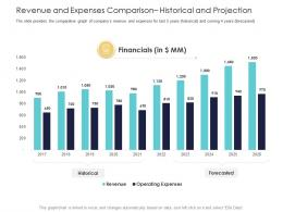 After Market Investment Pitch Deck Revenue And Expenses Comparison Historical And Projection Ppt Grid