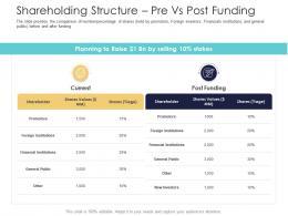 After Market Investment Pitch Deck Shareholding Structure Pre Vs Post Funding Ppt Outline Slide