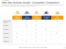 After New Business Model Competitor Comparison Identifying New Business Process Company