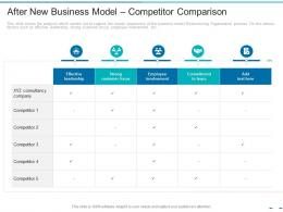 After New Business Model Competitor Comparison Transformation Of The Old Business