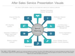 After Sales Service Presentation Visuals