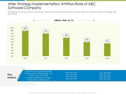 After Strategy Implementation Increase Employee Churn Rate It Industry Ppt Good