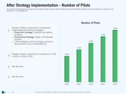 After Strategy Implementation Number Of Pilots Revenue Decline In An Airline Company Ppt Icon