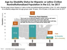 Age By Disability Status For Hispanic Or Latino Civilian Non Institutionalized Population In The US For 2017