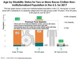 Age By Disability Status For Two Or More Races Civilian Non Institutionalized Population In The Us For 2017