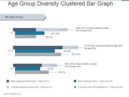 Age Group Diversity Clustered Bar Graph